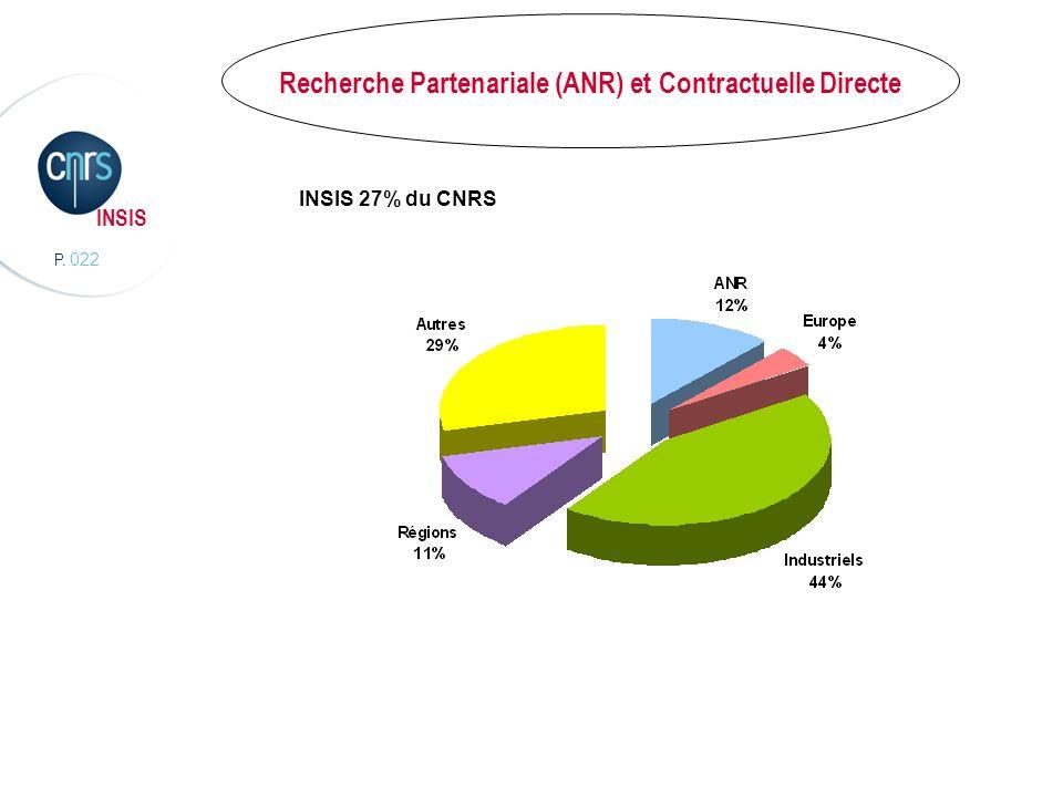 P. 022 INSIS INSIS 27% du CNRS Recherche Partenariale (ANR) et Contractuelle Directe