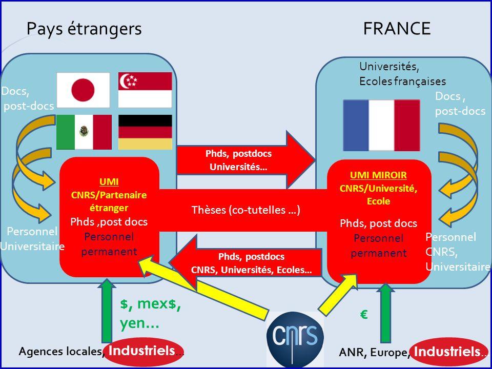 P. 027 INSIS Univ.Faculty CNRS staff Phds, postdocs Universités… Pays étrangersFRANCE UMI CNRS/Partenaire étranger Phds,post docs Personnel permanent