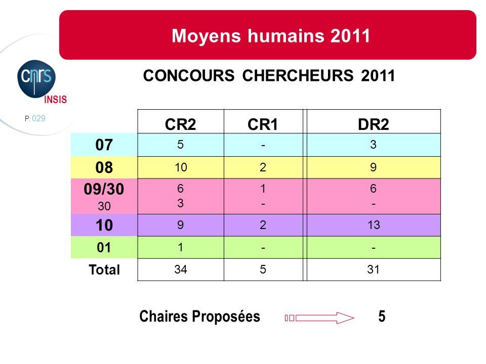 P. 029 INSIS Lorganisation scientifiqueMoyens humains 2011 CONCOURS CHERCHEURS 2011 CR2CR1DR2 07 5-3 08 1029 09/30 30 6363 1-1- 6-6- 10 9213 01 1-- To