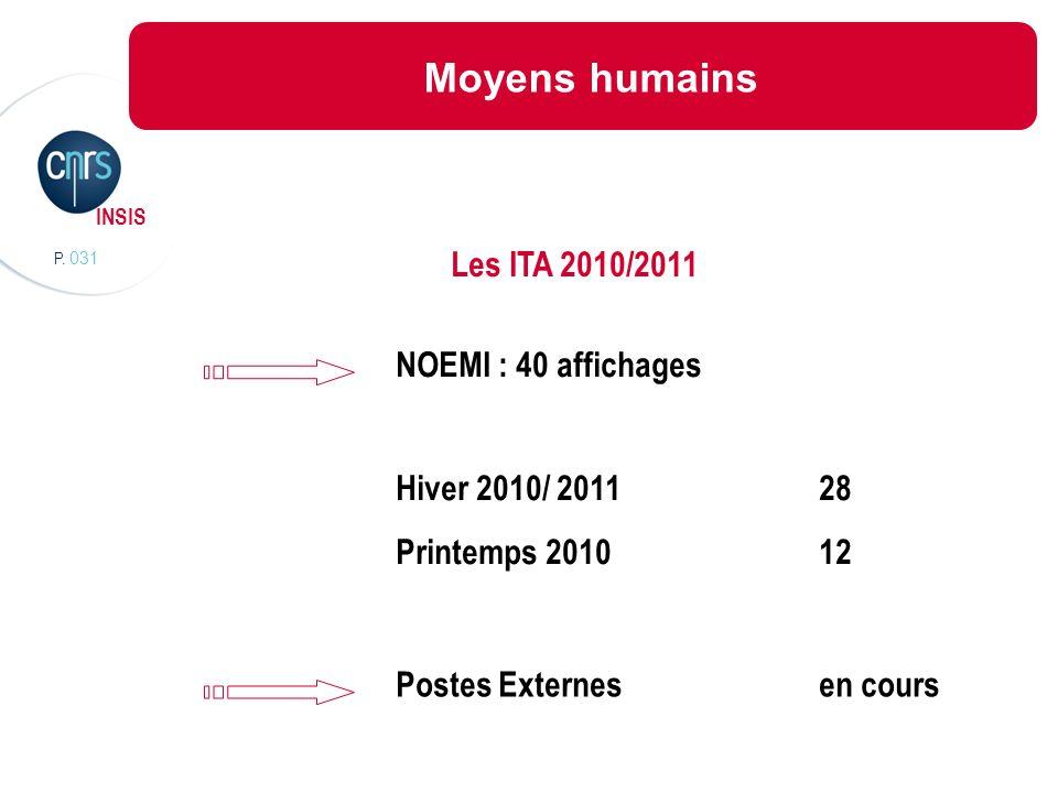 P. 031 INSIS Moyens humains Les ITA 2010/2011 NOEMI : 40 affichages Hiver 2010/ 201128 Printemps 201012 Postes Externesen cours