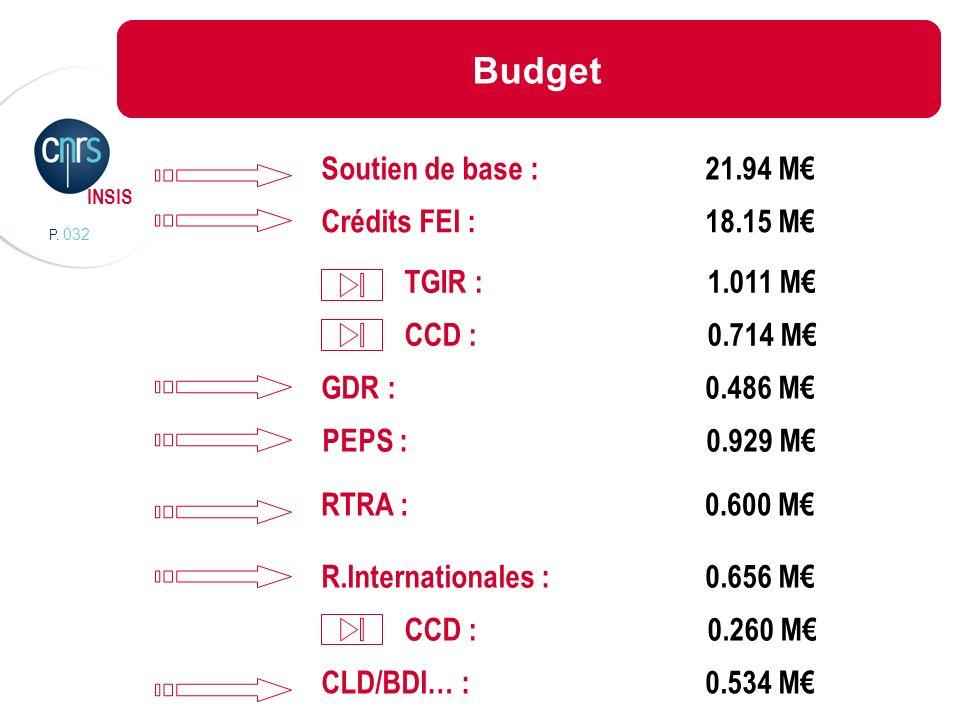 P. 032 INSIS Budget Soutien de base : 21.94 M PEPS : 0.929 M CLD/BDI… : 0.534 M R.Internationales :0.656 M RTRA : 0.600 M TGIR : 1.011 M CCD : 0.714 M