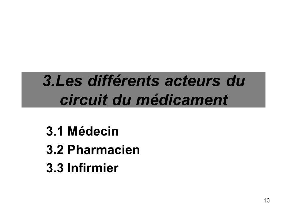 13 3.Les différents acteurs du circuit du médicament 3.1 Médecin 3.2 Pharmacien 3.3 Infirmier
