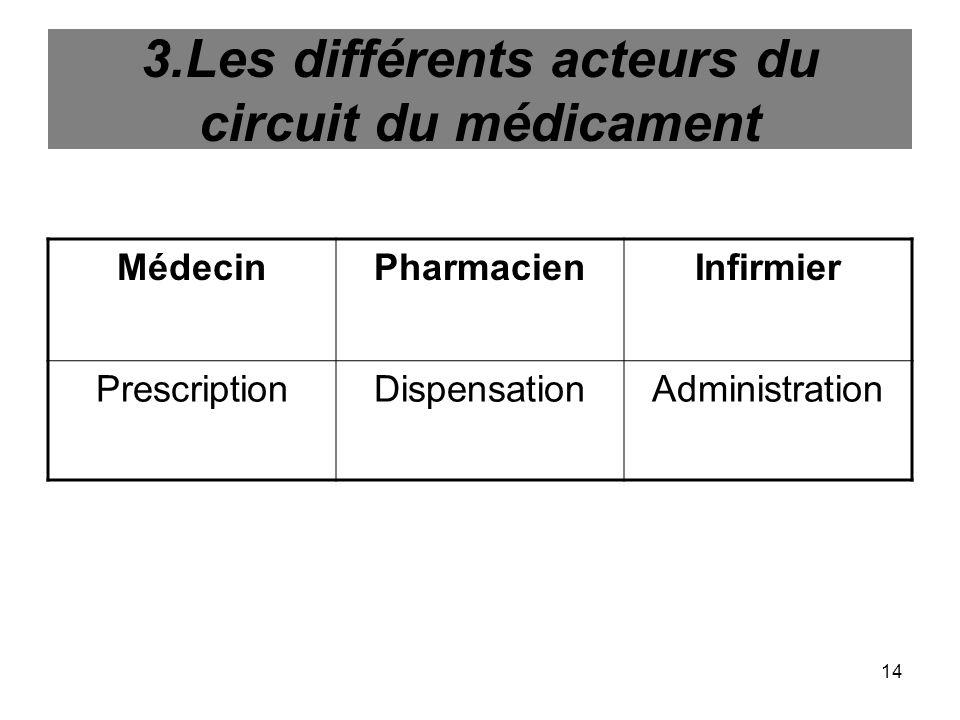 14 3.Les différents acteurs du circuit du médicament MédecinPharmacienInfirmier PrescriptionDispensationAdministration
