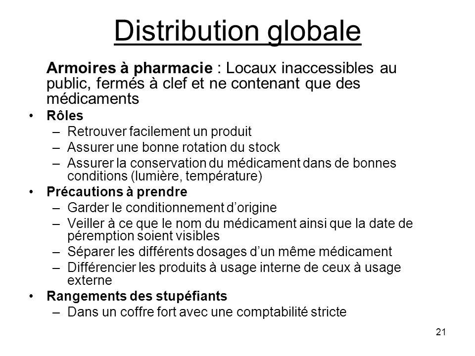 21 Distribution globale Armoires à pharmacie : Locaux inaccessibles au public, fermés à clef et ne contenant que des médicaments Rôles –Retrouver faci