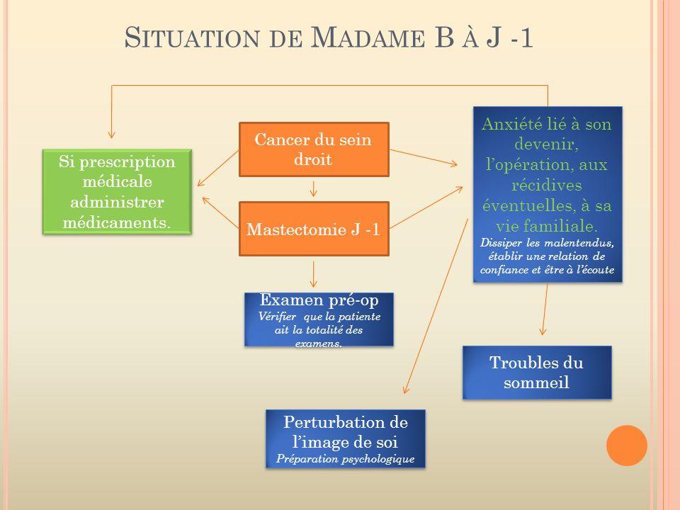 S ITUATION DE M ADAME B À J -1 Cancer du sein droit Mastectomie J -1 Examen pré-op Vérifier que la patiente ait la totalité des examens. Examen pré-op