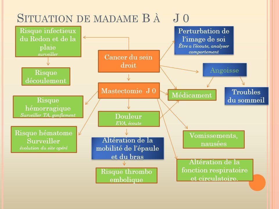 S ITUATION DE MADAME B À J 0 Cancer du sein droit Mastectomie J 0 Perturbation de limage de soi Être a lécoute, analyser comportement Perturbation de