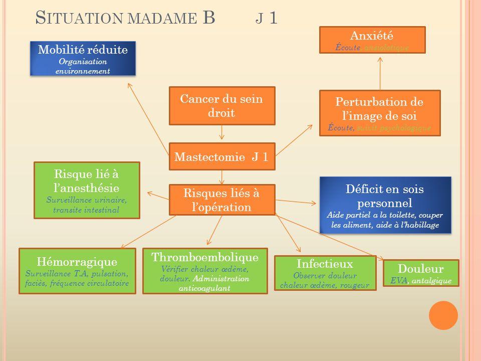 S ITUATION MADAME B J 1 Cancer du sein droit Mastectomie J 1 Risques liés à lopération Infectieux Observer douleur chaleur œdème, rougeur Douleur EVA,
