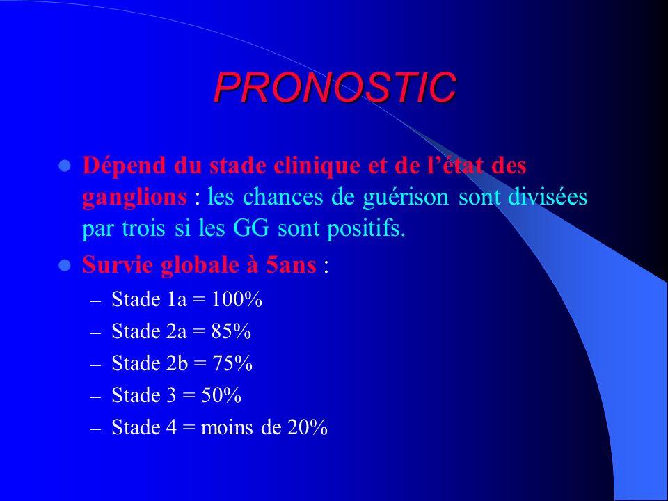 PRONOSTIC Dépend du stade clinique et de létat des ganglions : les chances de guérison sont divisées par trois si les GG sont positifs. Survie globale