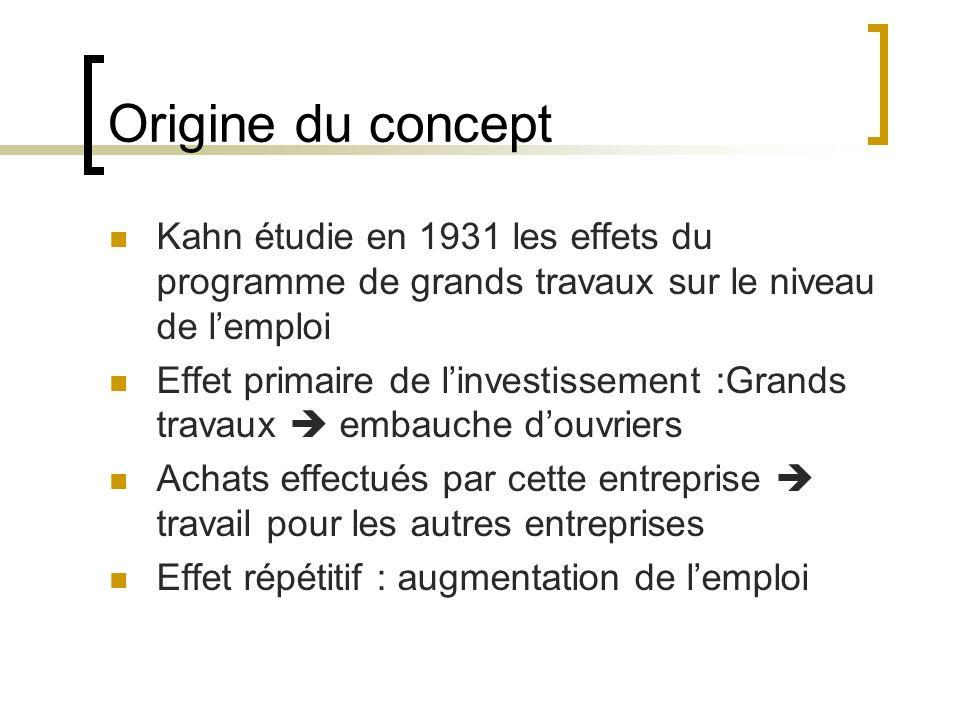 Mécanisme du multiplicateur Keynes a tiré des travaux de Kahn une formule Toute dépense nouvelle suscite une chaîne de dépenses qui se traduit par un accroissement du revenu supérieur à celui de la dépense initiale (effet boule de neige)