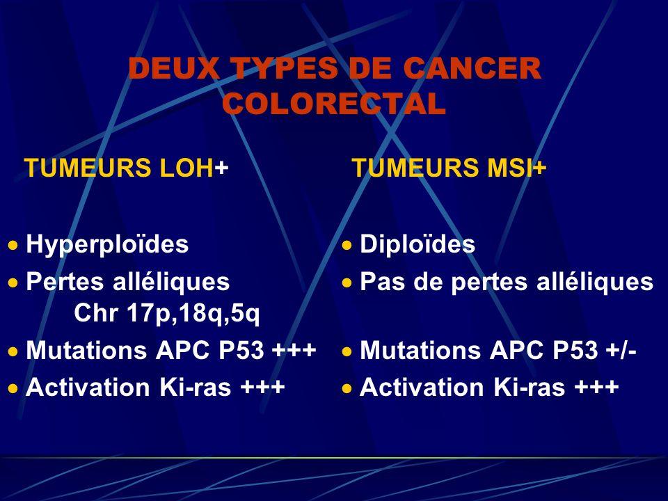 DEUX TYPES DE CANCER COLORECTAL TUMEURS LOH+ TUMEURS MSI+ Hyperploïdes Diploïdes Pertes alléliques Pas de pertes alléliques Chr 17p,18q,5q Mutations A