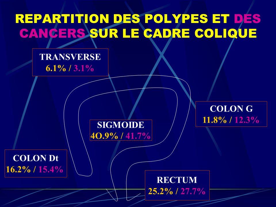 REPARTITION DES POLYPES ET DES CANCERS SUR LE CADRE COLIQUE COLON Dt 16.2% / 15.4% TRANSVERSE 6.1% / 3.1% COLON G 11.8% / 12.3% SIGMOIDE 4O.9% / 41.7%