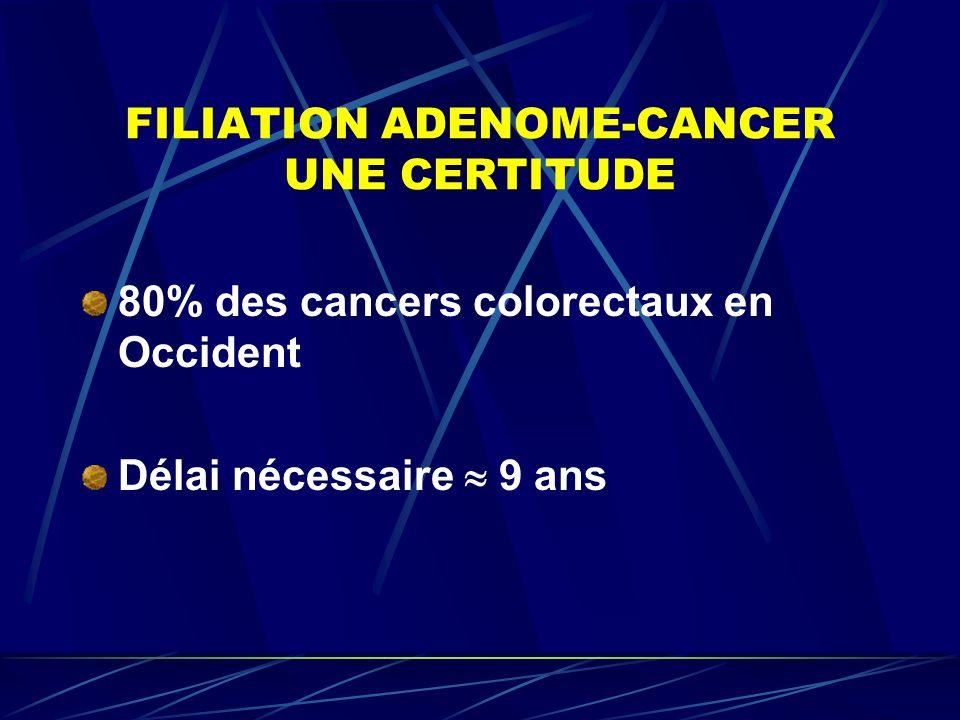 FILIATION ADENOME-CANCER UNE CERTITUDE 80% des cancers colorectaux en Occident Délai nécessaire 9 ans