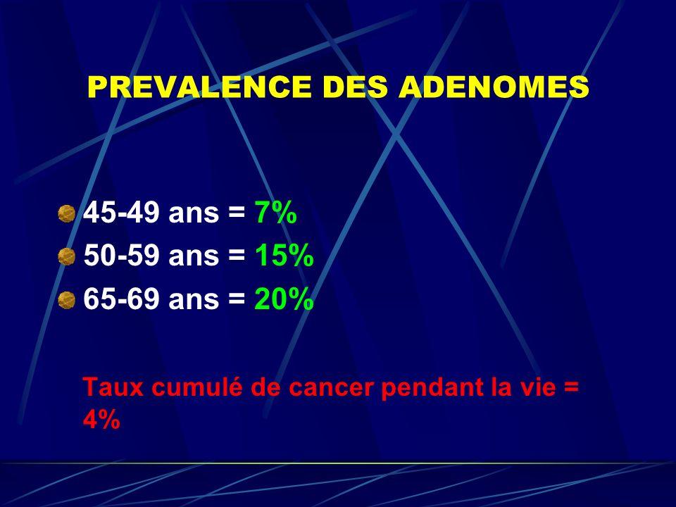 PREVALENCE DES ADENOMES 45-49 ans = 7% 50-59 ans = 15% 65-69 ans = 20% Taux cumulé de cancer pendant la vie = 4%