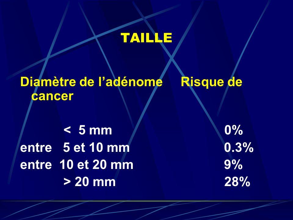 TAILLE Diamètre de ladénome Risque de cancer < 5 mm 0% entre 5 et 10 mm 0.3% entre 10 et 20 mm 9% > 20 mm 28%