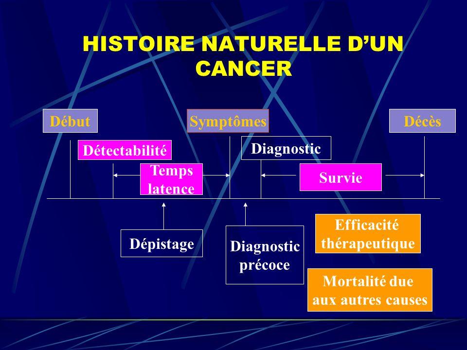 HISTOIRE NATURELLE DUN CANCER Début Détectabilité Temps latence Symptômes Diagnostic Survie Dépistage Diagnostic précoce Efficacité thérapeutique Mort