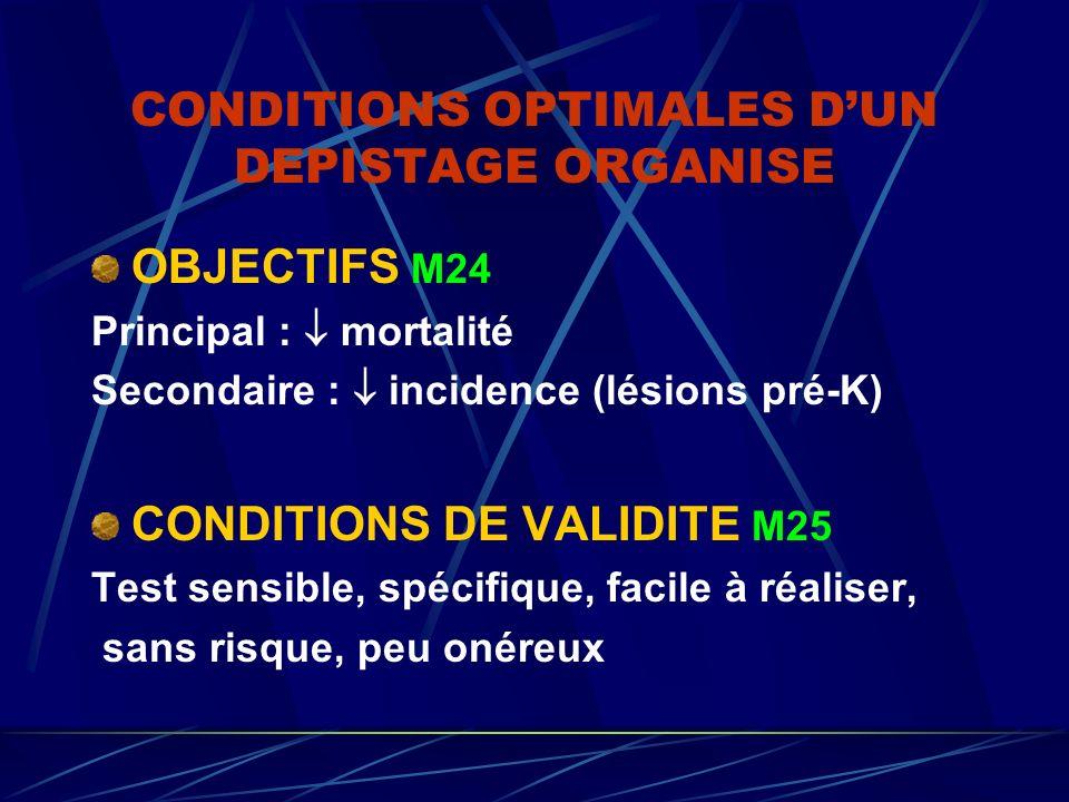 CONDITIONS OPTIMALES DUN DEPISTAGE ORGANISE OBJECTIFS M24 Principal : mortalité Secondaire : incidence (lésions pré-K) CONDITIONS DE VALIDITE M25 Test