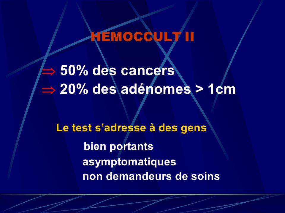 HEMOCCULT II 50% des cancers 20% des adénomes > 1cm Le test sadresse à des gens bien portants asymptomatiques non demandeurs de soins