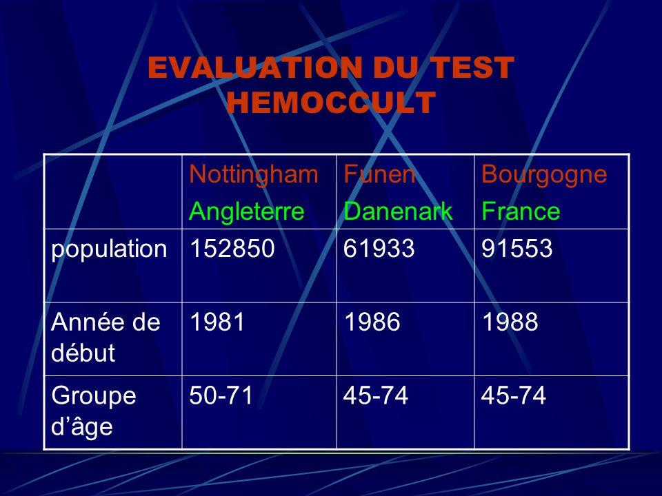 EVALUATION DU TEST HEMOCCULT Nottingham Angleterre Funen Danenark Bourgogne France population1528506193391553 Année de début 198119861988 Groupe dâge