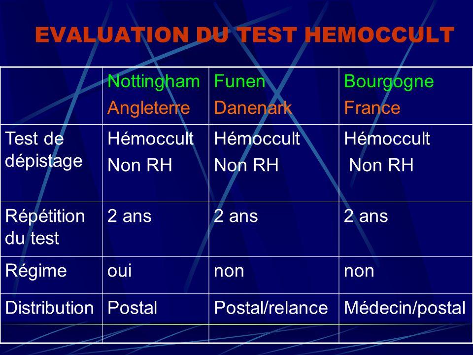 EVALUATION DU TEST HEMOCCULT Nottingham Angleterre Funen Danenark Bourgogne France Test de dépistage Hémoccult Non RH Hémoccult Non RH Hémoccult Non R