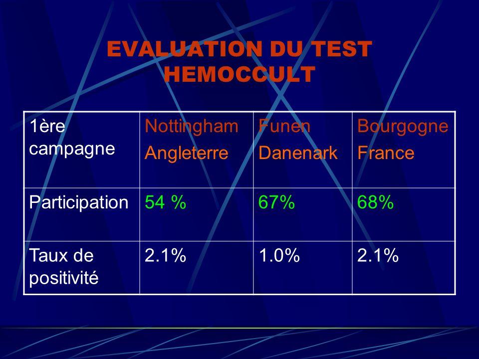 EVALUATION DU TEST HEMOCCULT 1ère campagne Nottingham Angleterre Funen Danenark Bourgogne France Participation54 %67%68% Taux de positivité 2.1%1.0%2.