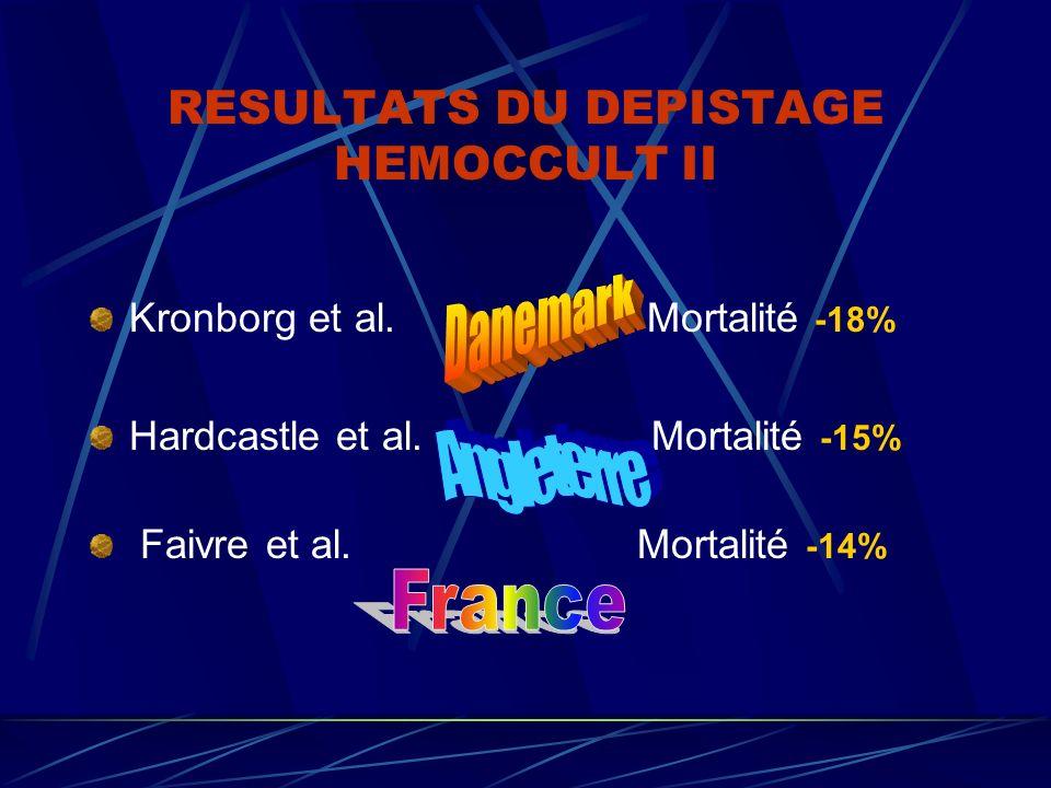 RESULTATS DU DEPISTAGE HEMOCCULT II Kronborg et al. Mortalité -18% Hardcastle et al. Mortalité -15% Faivre et al. Mortalité -14%