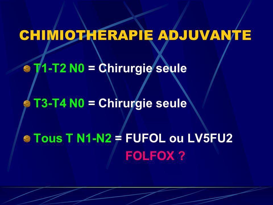CHIMIOTHERAPIE ADJUVANTE T1-T2 N0 = Chirurgie seule T3-T4 N0 = Chirurgie seule Tous T N1-N2 = FUFOL ou LV5FU2 FOLFOX ?
