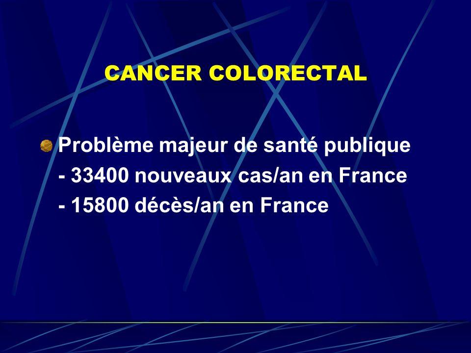 CANCER COLORECTAL Problème majeur de santé publique - 33400 nouveaux cas/an en France - 15800 décès/an en France