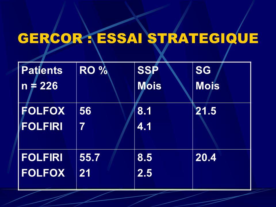 GERCOR : ESSAI STRATEGIQUE Patients n = 226 RO %SSP Mois SG Mois FOLFOX FOLFIRI 56 7 8.1 4.1 21.5 FOLFIRI FOLFOX 55.7 21 8.5 2.5 20.4