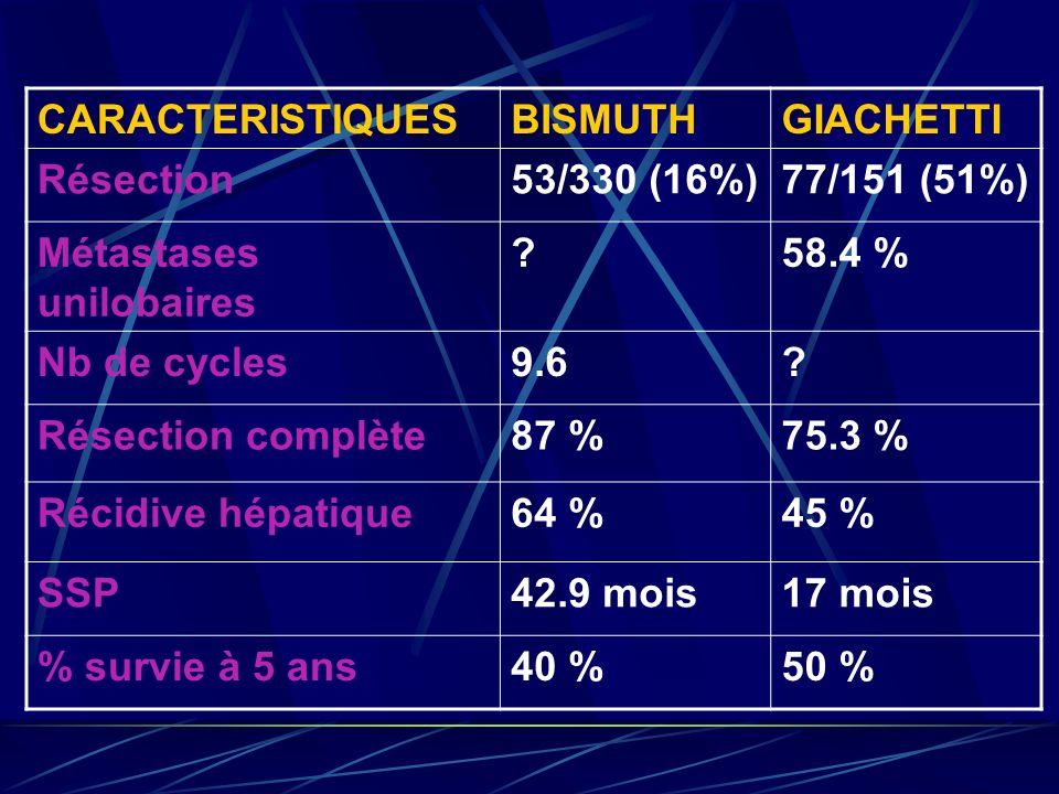 CARACTERISTIQUESBISMUTHGIACHETTI Résection53/330 (16%)77/151 (51%) Métastases unilobaires ?58.4 % Nb de cycles9.6? Résection complète87 %75.3 % Récidi