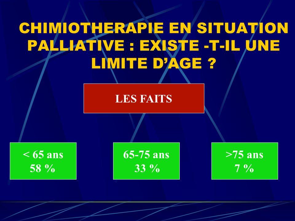 CHIMIOTHERAPIE EN SITUATION PALLIATIVE : EXISTE -T-IL UNE LIMITE DAGE ? LES FAITS < 65 ans 58 % 65-75 ans 33 % >75 ans 7 %