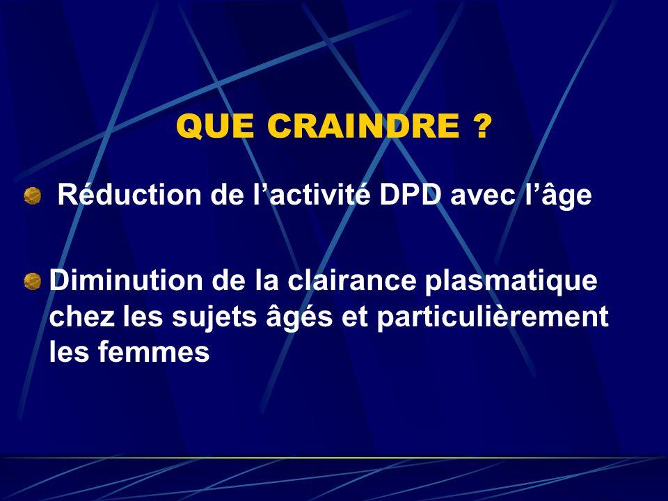 QUE CRAINDRE ? Réduction de lactivité DPD avec lâge Diminution de la clairance plasmatique chez les sujets âgés et particulièrement les femmes