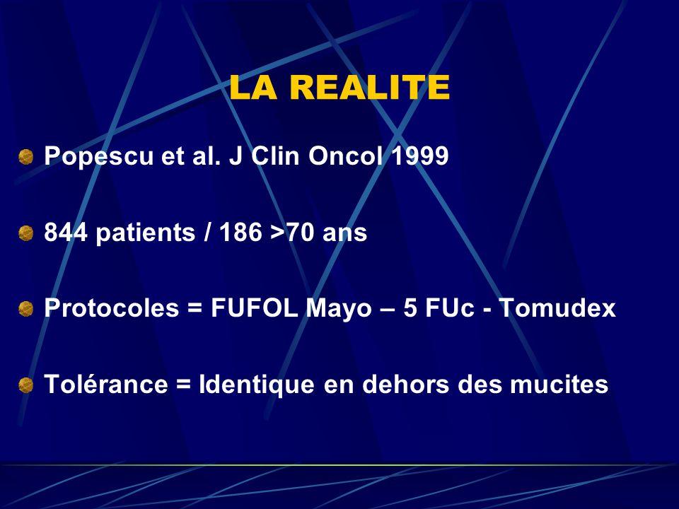 LA REALITE Popescu et al. J Clin Oncol 1999 844 patients / 186 >70 ans Protocoles = FUFOL Mayo – 5 FUc - Tomudex Tolérance = Identique en dehors des m