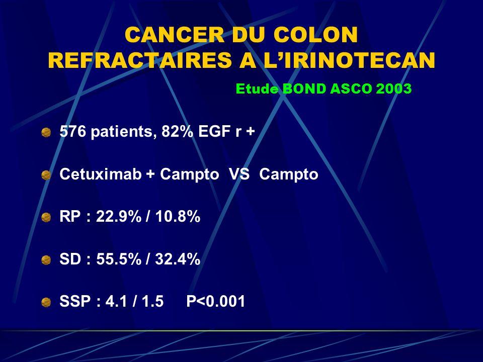 CANCER DU COLON REFRACTAIRES A LIRINOTECAN Etude BOND ASCO 2003 576 patients, 82% EGF r + Cetuximab + Campto VS Campto RP : 22.9% / 10.8% SD : 55.5% /