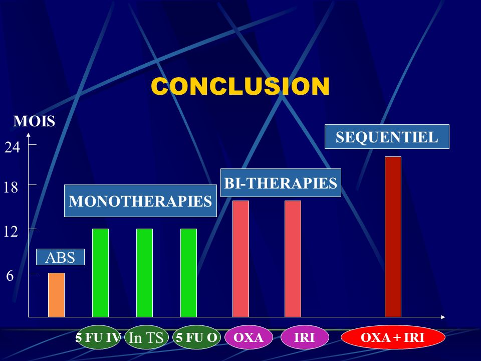 CONCLUSION MOIS 6 12 18 24 SEQUENTIEL MONOTHERAPIES BI-THERAPIES ABS 5 FU IV In TS 5 FU OOXAIRIOXA + IRI