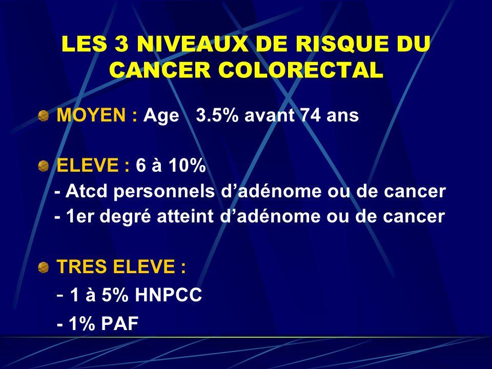 LES 3 NIVEAUX DE RISQUE DU CANCER COLORECTAL MOYEN : Age 3.5% avant 74 ans ELEVE : 6 à 10% - Atcd personnels dadénome ou de cancer - 1er degré atteint