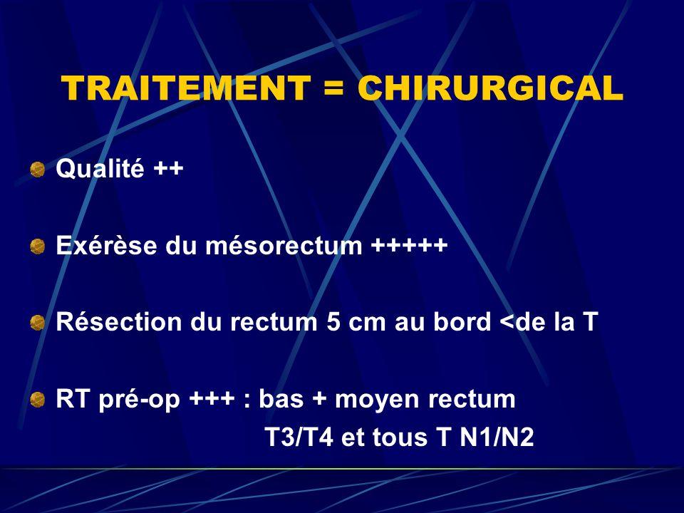 TRAITEMENT = CHIRURGICAL Qualité ++ Exérèse du mésorectum +++++ Résection du rectum 5 cm au bord <de la T RT pré-op +++ : bas + moyen rectum T3/T4 et