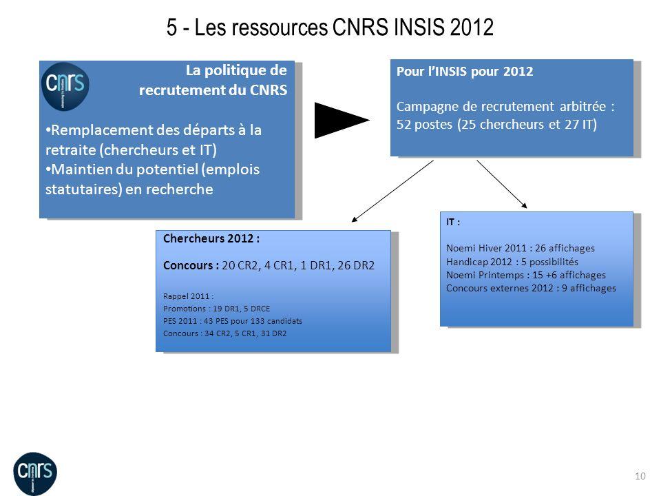 10 Pour lINSIS pour 2012 Campagne de recrutement arbitrée : 52 postes (25 chercheurs et 27 IT) Pour lINSIS pour 2012 Campagne de recrutement arbitrée