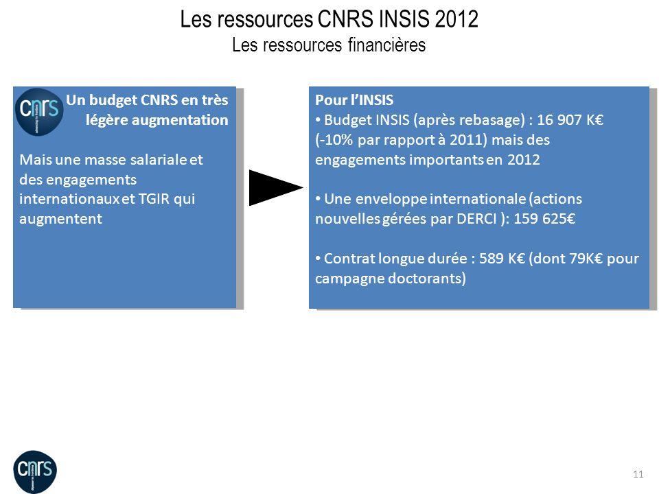 11 Les ressources CNRS INSIS 2012 Les ressources financières Un budget CNRS en très légère augmentation Mais une masse salariale et des engagements in