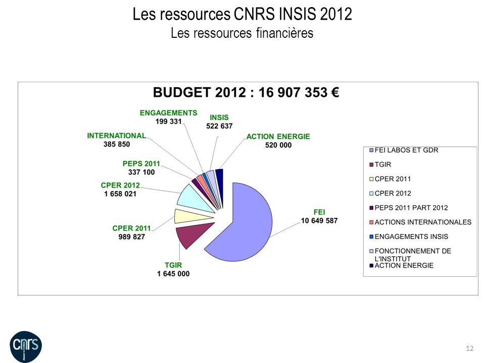 12 Les ressources CNRS INSIS 2012 Les ressources financières