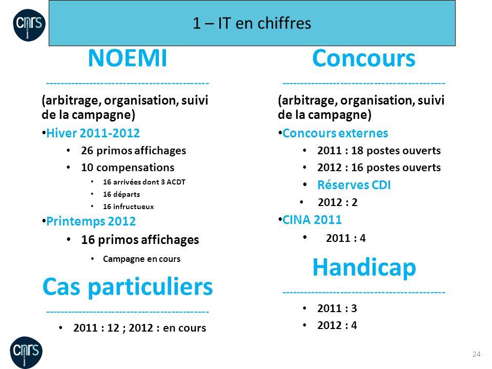 24 1 – IT en chiffres NOEMI -------------------------------------------- (arbitrage, organisation, suivi de la campagne) Hiver 2011-2012 26 primos aff