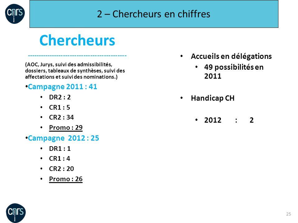 25 2 – Chercheurs en chiffres Chercheurs -------------------------------------------- (AOC, Jurys, suivi des admissibilités, dossiers, tableaux de syn