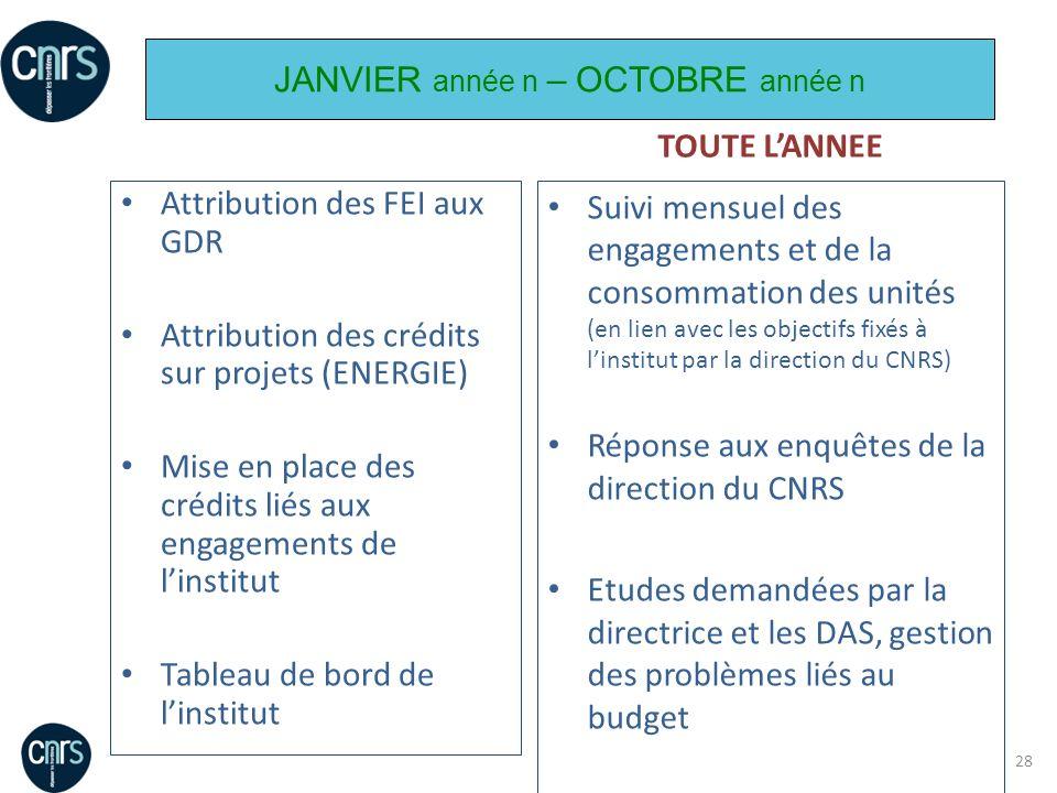 28 Attribution des FEI aux GDR Attribution des crédits sur projets (ENERGIE) Mise en place des crédits liés aux engagements de linstitut Tableau de bo