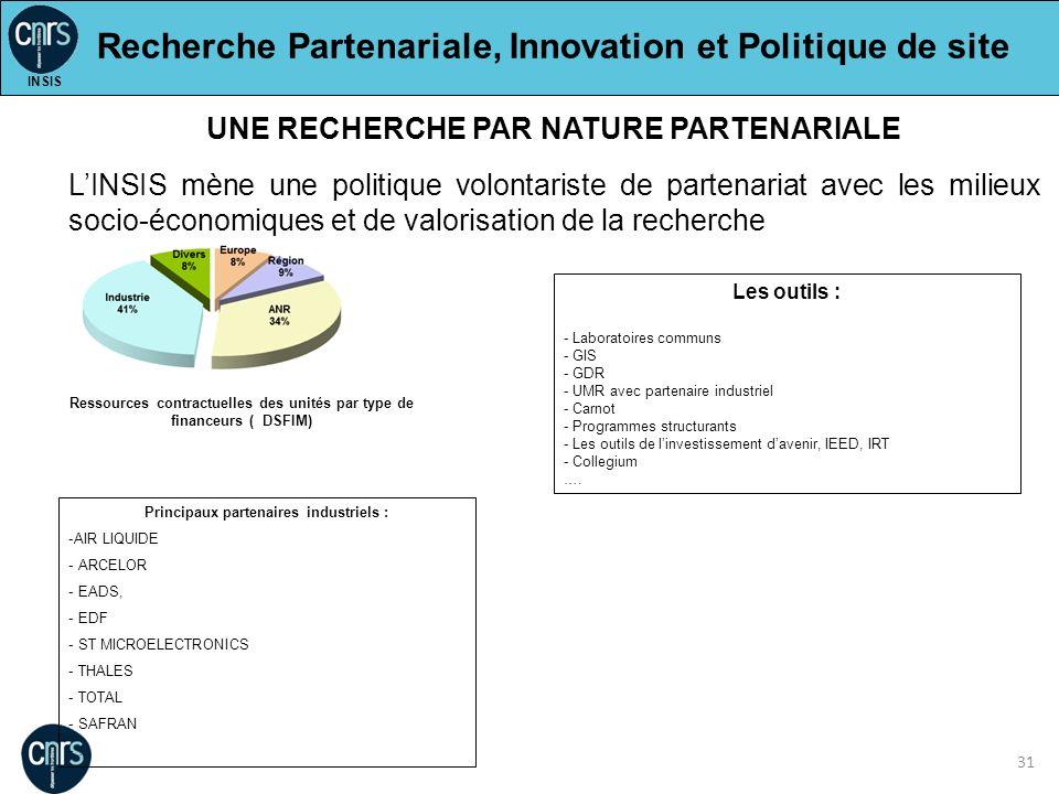 31 Recherche Partenariale, Innovation et Politique de site UNE RECHERCHE PAR NATURE PARTENARIALE LINSIS mène une politique volontariste de partenariat