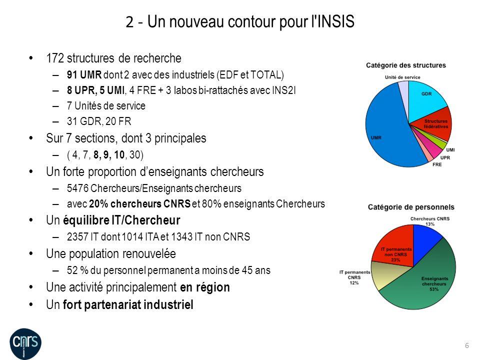 6 2 - Un nouveau contour pour l'INSIS 172 structures de recherche – 91 UMR dont 2 avec des industriels (EDF et TOTAL) – 8 UPR, 5 UMI, 4 FRE + 3 labos