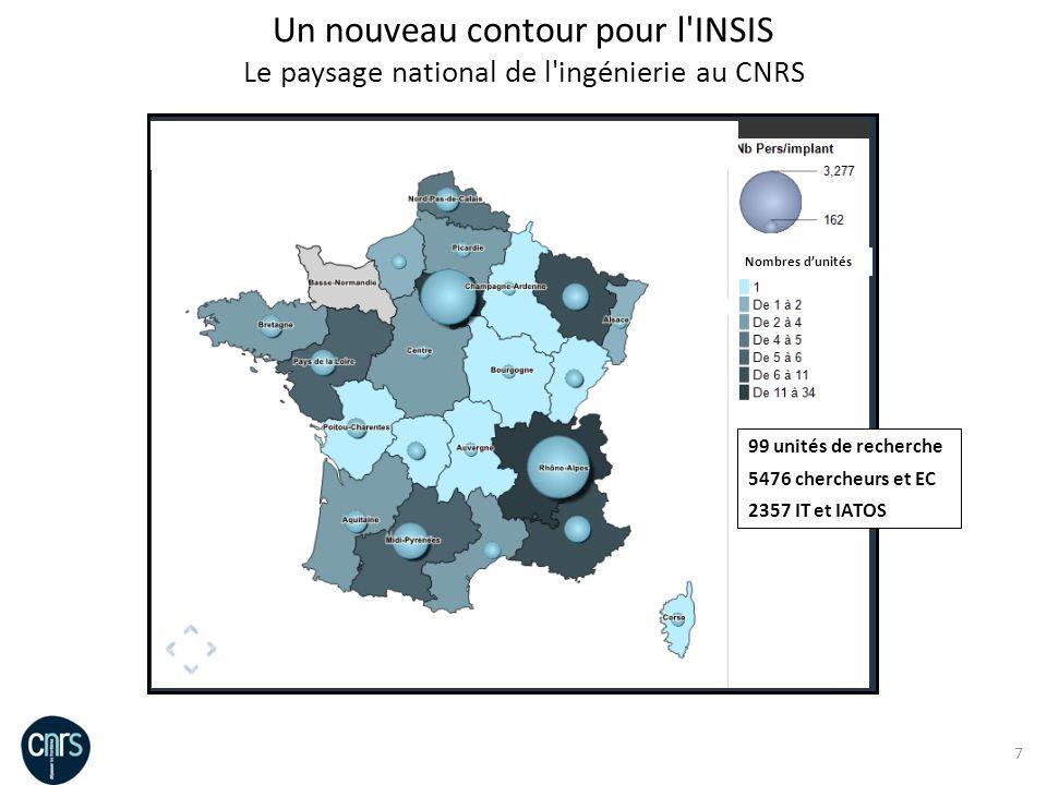 7 Nombres dunités Un nouveau contour pour l'INSIS Le paysage national de l'ingénierie au CNRS 99 unités de recherche 5476 chercheurs et EC 2357 IT et