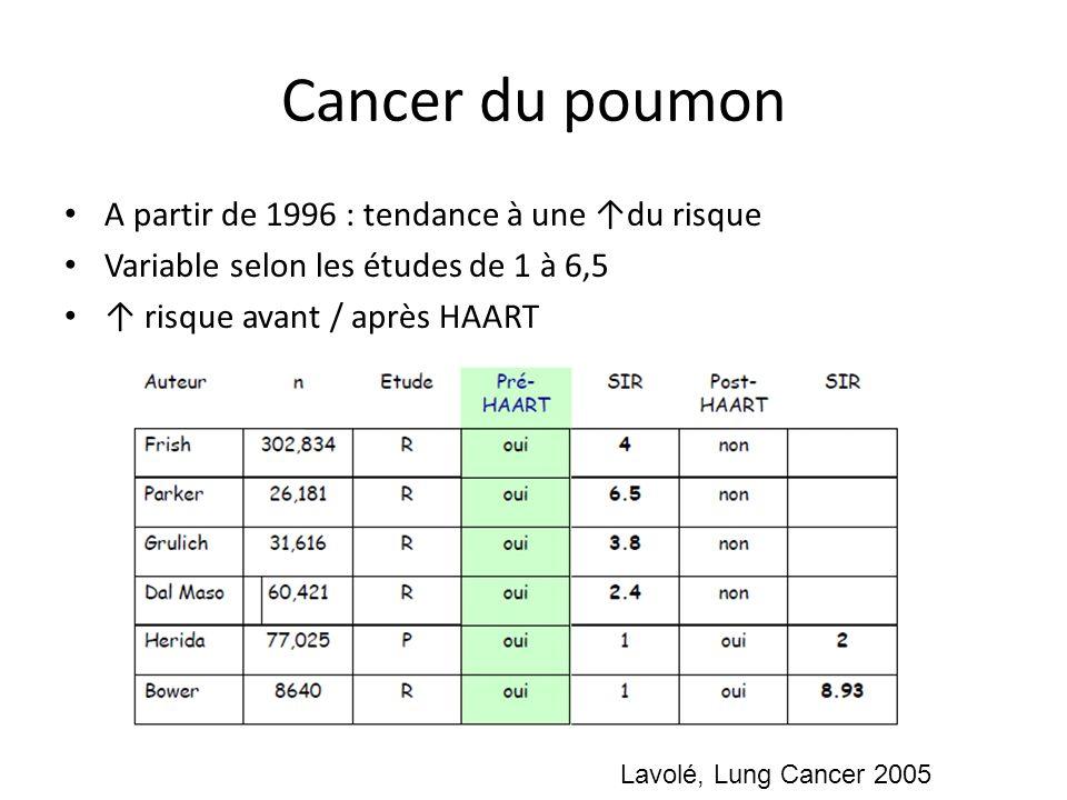 Cancer du poumon A partir de 1996 : tendance à une du risque Variable selon les études de 1 à 6,5 risque avant / après HAART Lavolé, Lung Cancer 2005
