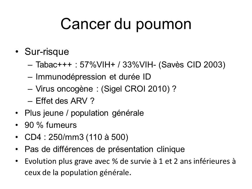 Cancer du poumon Sur-risque –Tabac+++ : 57%VIH+ / 33%VIH- (Savès CID 2003) –Immunodépression et durée ID –Virus oncogène : (Sigel CROI 2010) ? –Effet