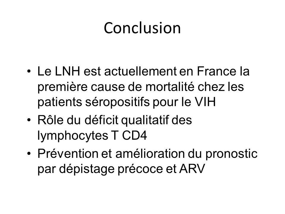 Conclusion Le LNH est actuellement en France la première cause de mortalité chez les patients séropositifs pour le VIH Rôle du déficit qualitatif des