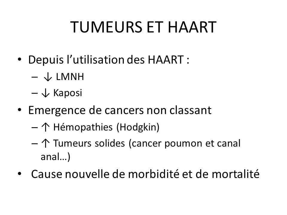 TUMEURS ET HAART Depuis lutilisation des HAART : – LMNH – Kaposi Emergence de cancers non classant – Hémopathies (Hodgkin) – Tumeurs solides (cancer p