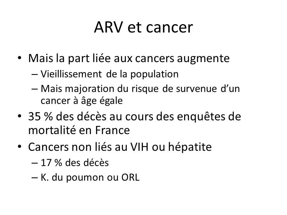 ARV et cancer Mais la part liée aux cancers augmente – Vieillissement de la population – Mais majoration du risque de survenue dun cancer à âge égale